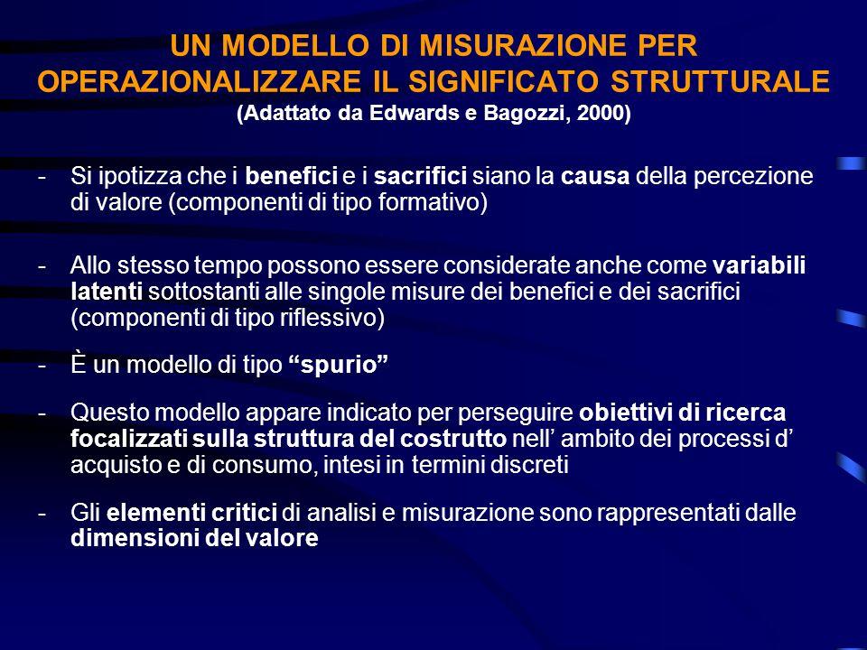 UN MODELLO DI MISURAZIONE PER OPERAZIONALIZZARE IL SIGNIFICATO STRUTTURALE (Adattato da Edwards e Bagozzi, 2000)