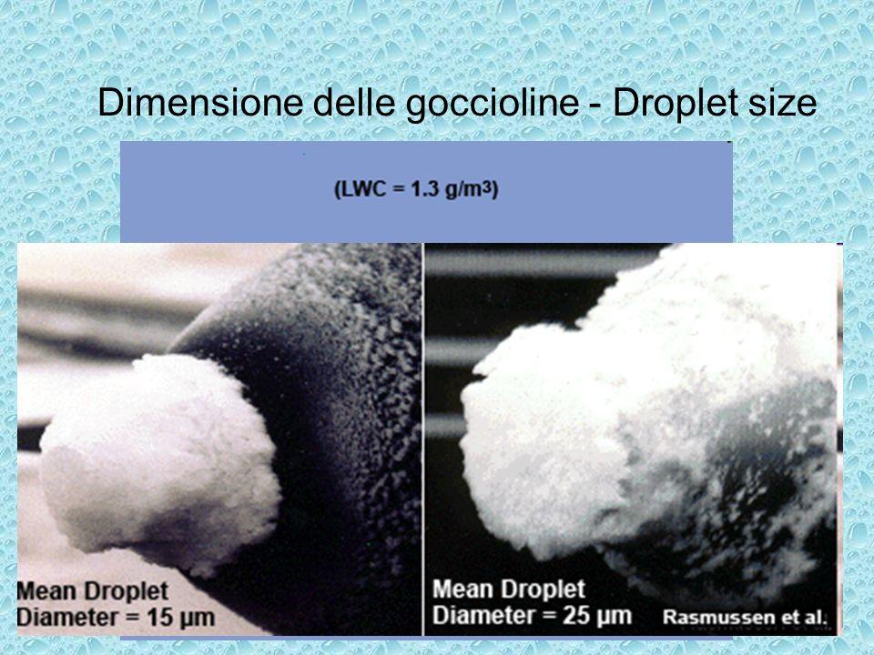 Dimensione delle goccioline - Droplet size