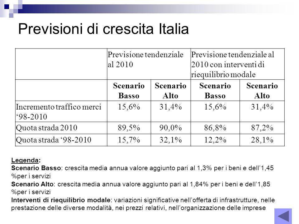 Previsioni di crescita Italia