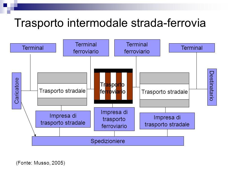 Trasporto intermodale strada-ferrovia