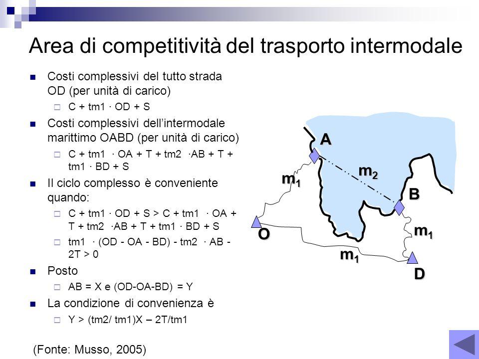 Area di competitività del trasporto intermodale