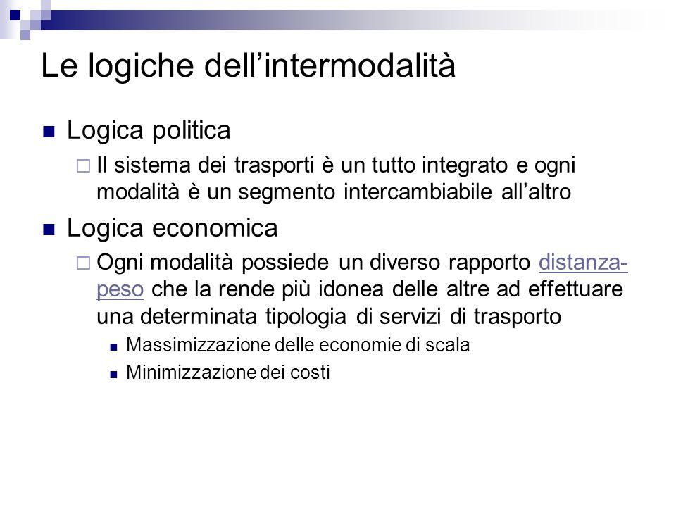 Le logiche dell'intermodalità