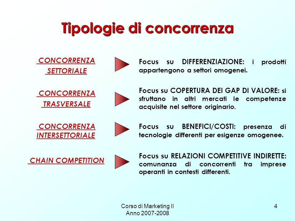 Tipologie di concorrenza