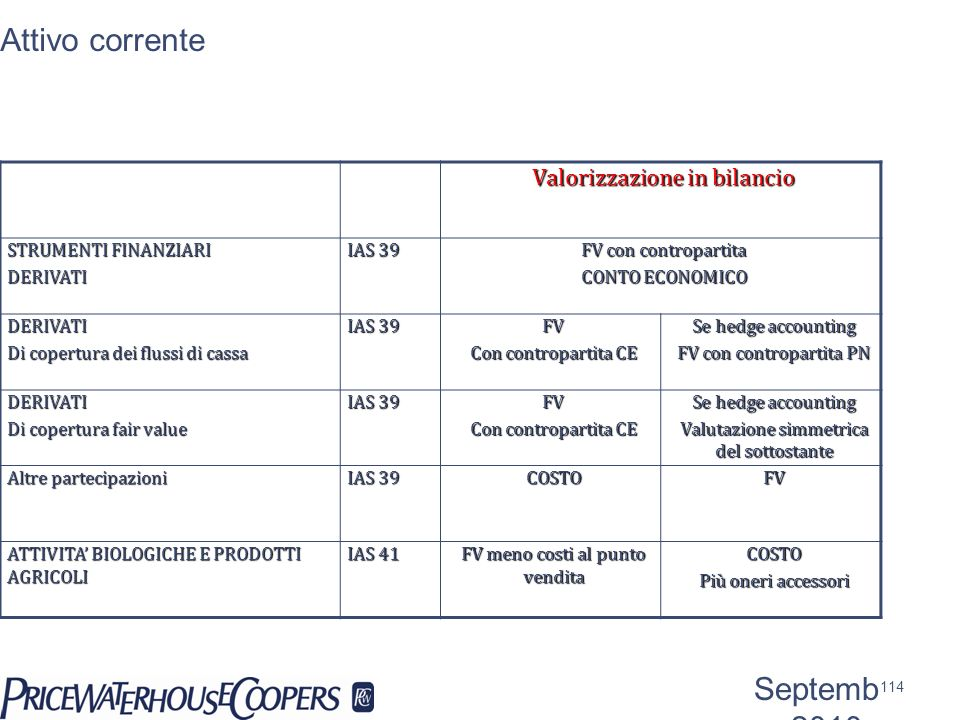 Attivo corrente September 2010 Valorizzazione in bilancio