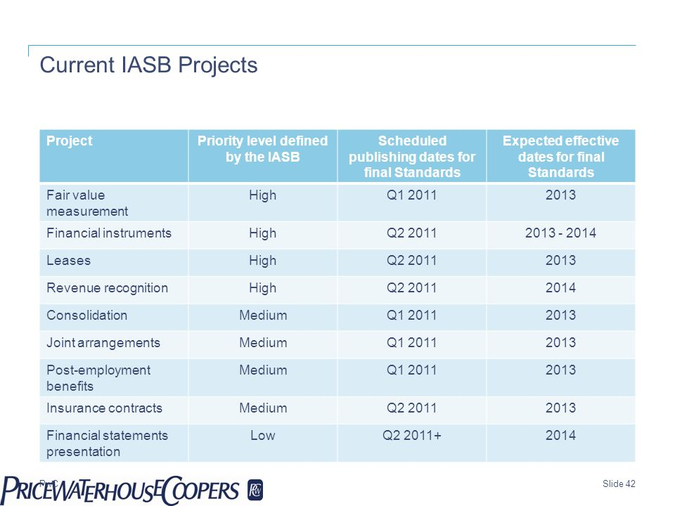 Current IASB Projects Project Priority level defined by the IASB
