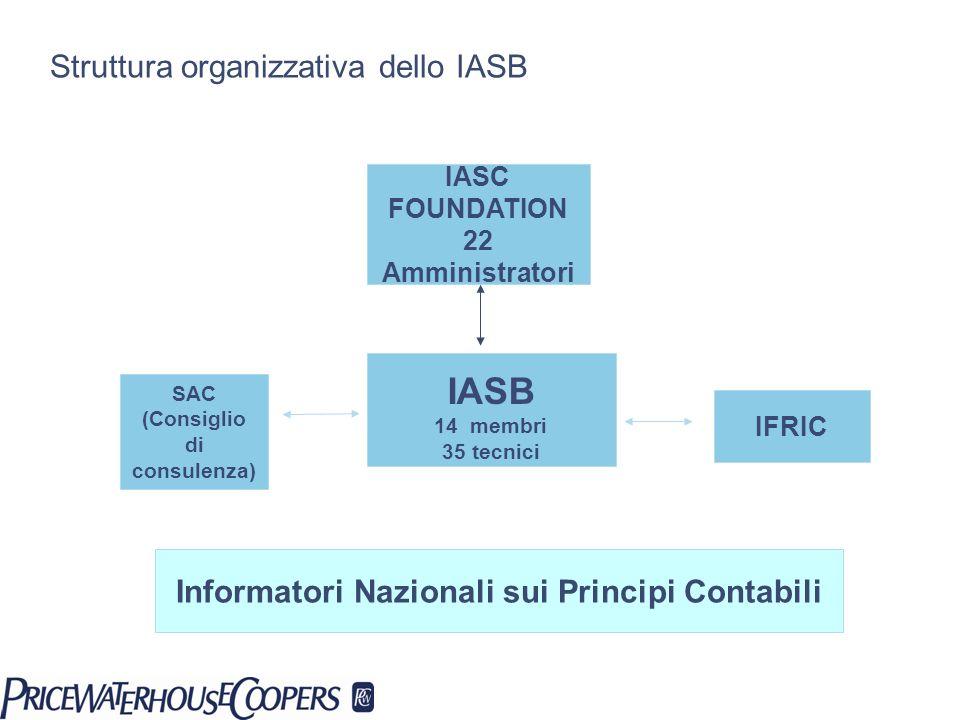 Struttura organizzativa dello IASB