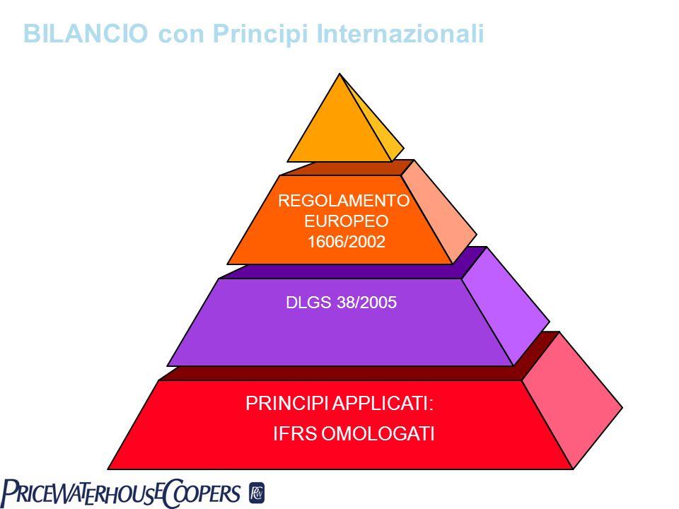 BILANCIO con Principi Internazionali
