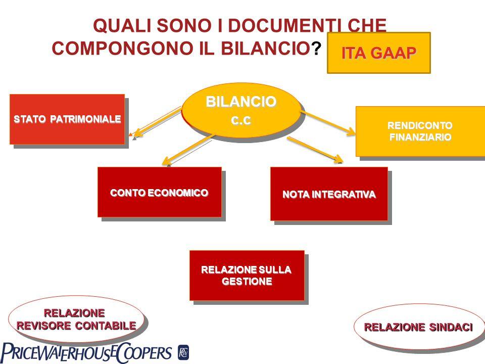 QUALI SONO I DOCUMENTI CHE COMPONGONO IL BILANCIO (ITA GAAP)