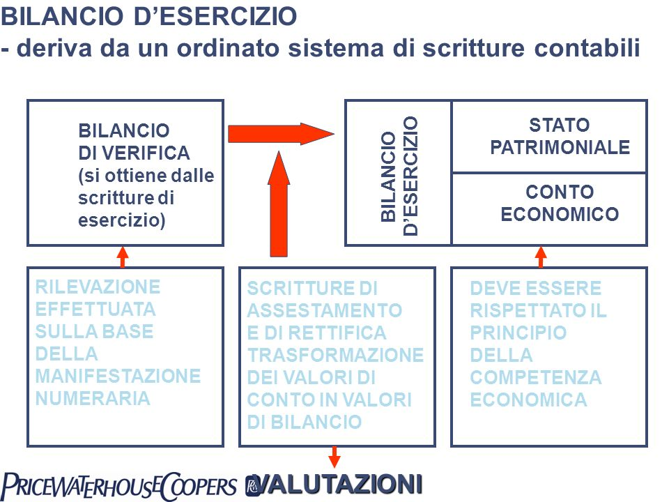 BILANCIO D'ESERCIZIO - deriva da un ordinato sistema di scritture contabili