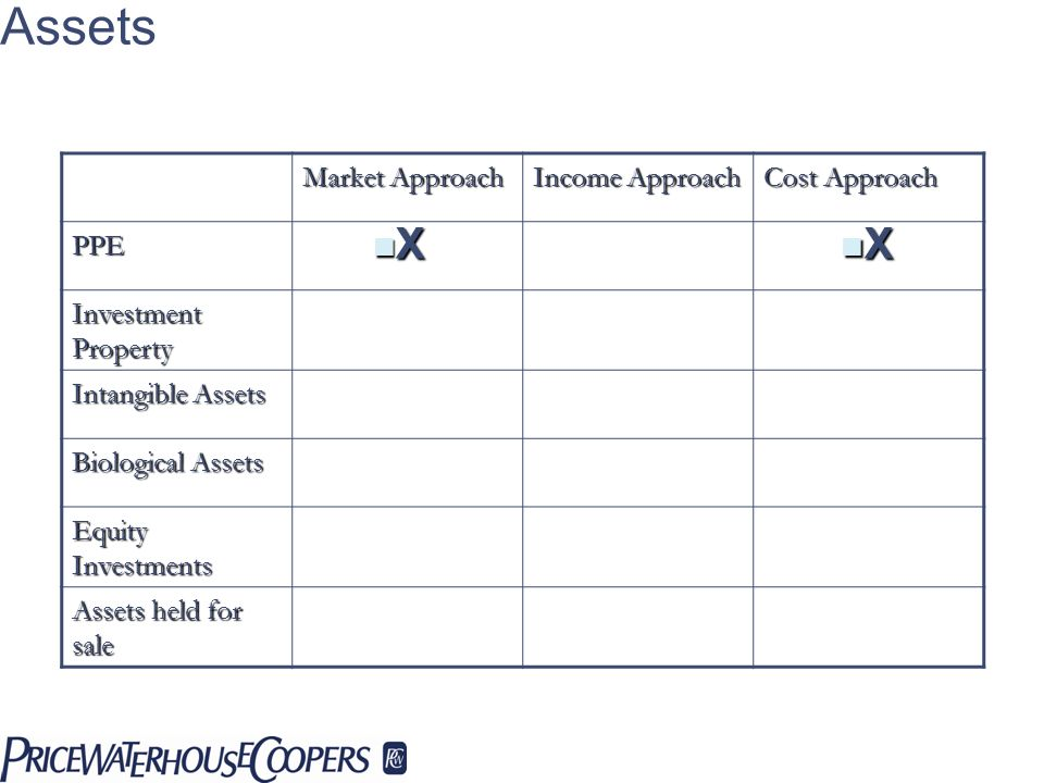 Matching Valuation Approaches To Assets