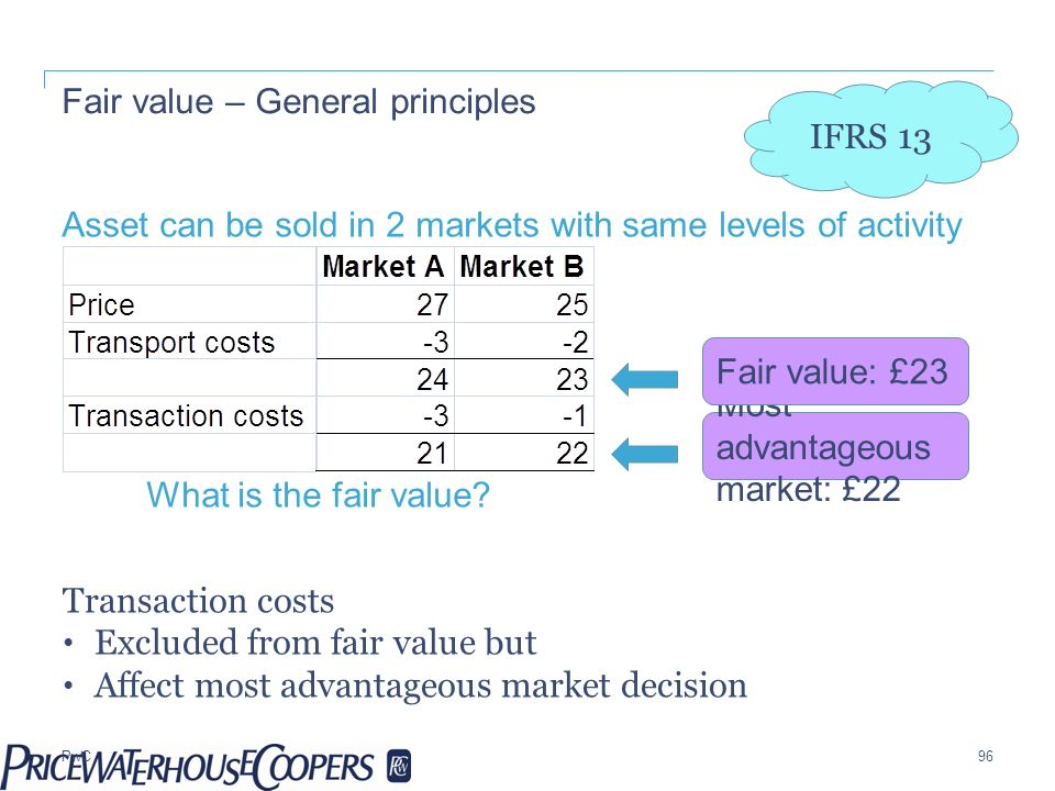 Fair value – General principles
