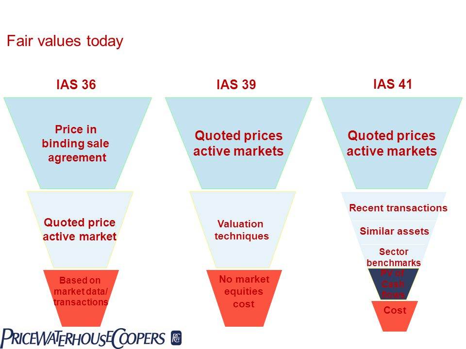 Fair values today IAS 36 IAS 39 IAS 41 Quoted prices active markets