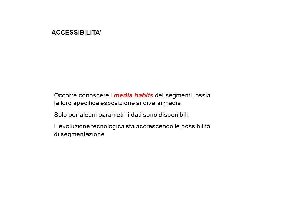 ACCESSIBILITA' Occorre conoscere i media habits dei segmenti, ossia la loro specifica esposizione ai diversi media.
