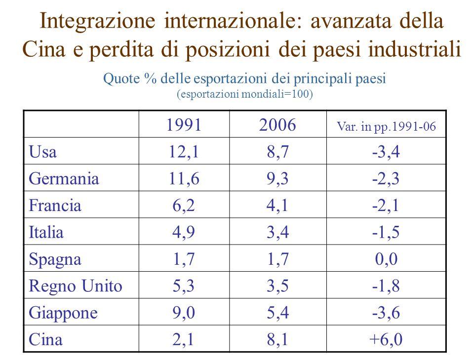 Integrazione internazionale: avanzata della Cina e perdita di posizioni dei paesi industriali