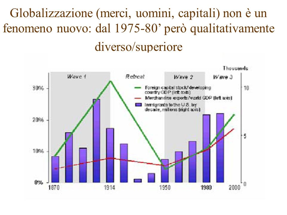 Globalizzazione (merci, uomini, capitali) non è un fenomeno nuovo: dal 1975-80' però qualitativamente diverso/superiore