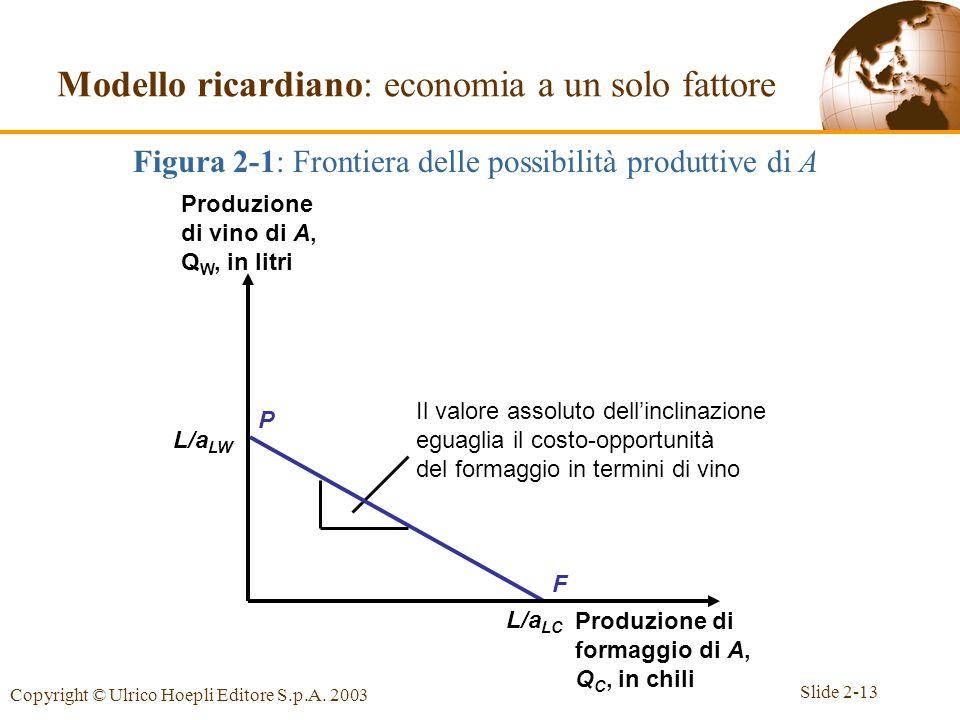 Figura 2-1: Frontiera delle possibilità produttive di A