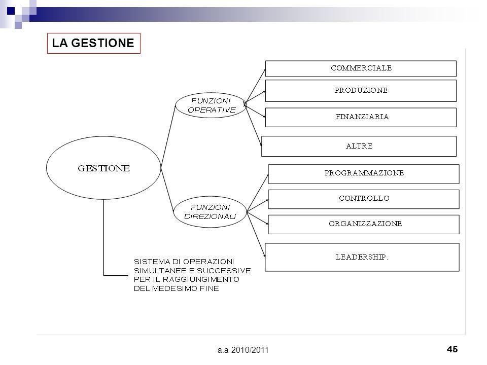 LA GESTIONE a.a 2010/2011