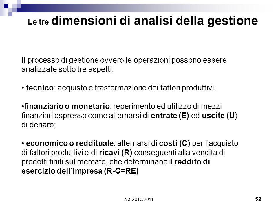 Le tre dimensioni di analisi della gestione