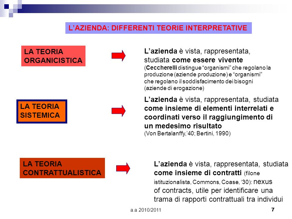 L'AZIENDA: DIFFERENTI TEORIE INTERPRETATIVE