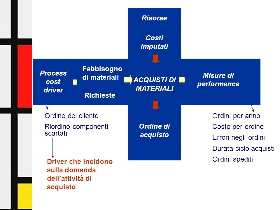 Activity-Based Management - Facoltà di Economia - Università di Urbino