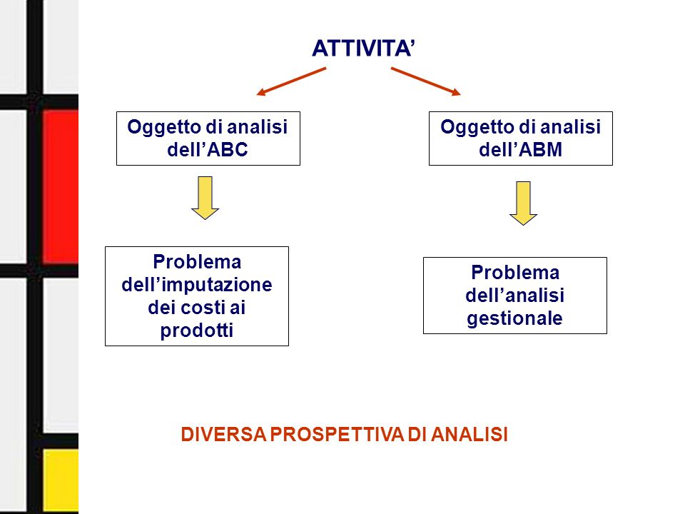 ATTIVITA' Oggetto di analisi dell'ABC Oggetto di analisi dell'ABM