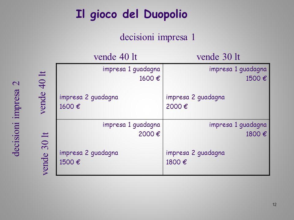 Il gioco del Duopolio decisioni impresa 1 vende 40 lt vende 30 lt