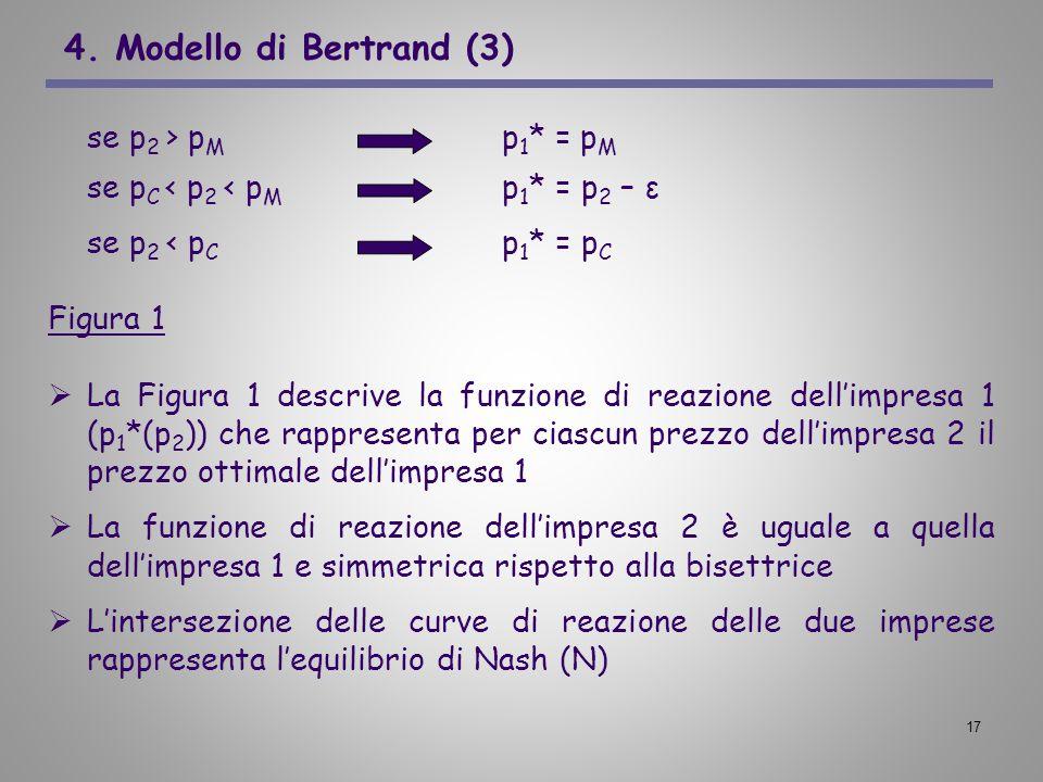 4. Modello di Bertrand (3) se p2 > pM p1* = pM