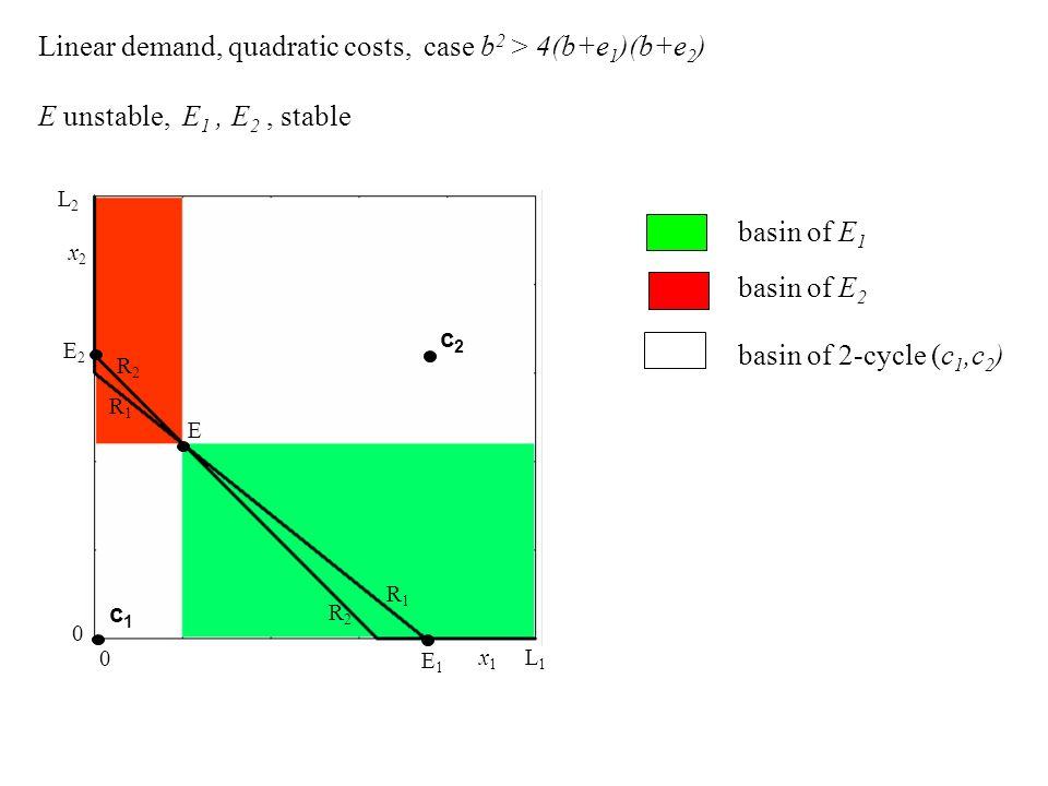 Linear demand, quadratic costs, case b2 > 4(b+e1)(b+e2)