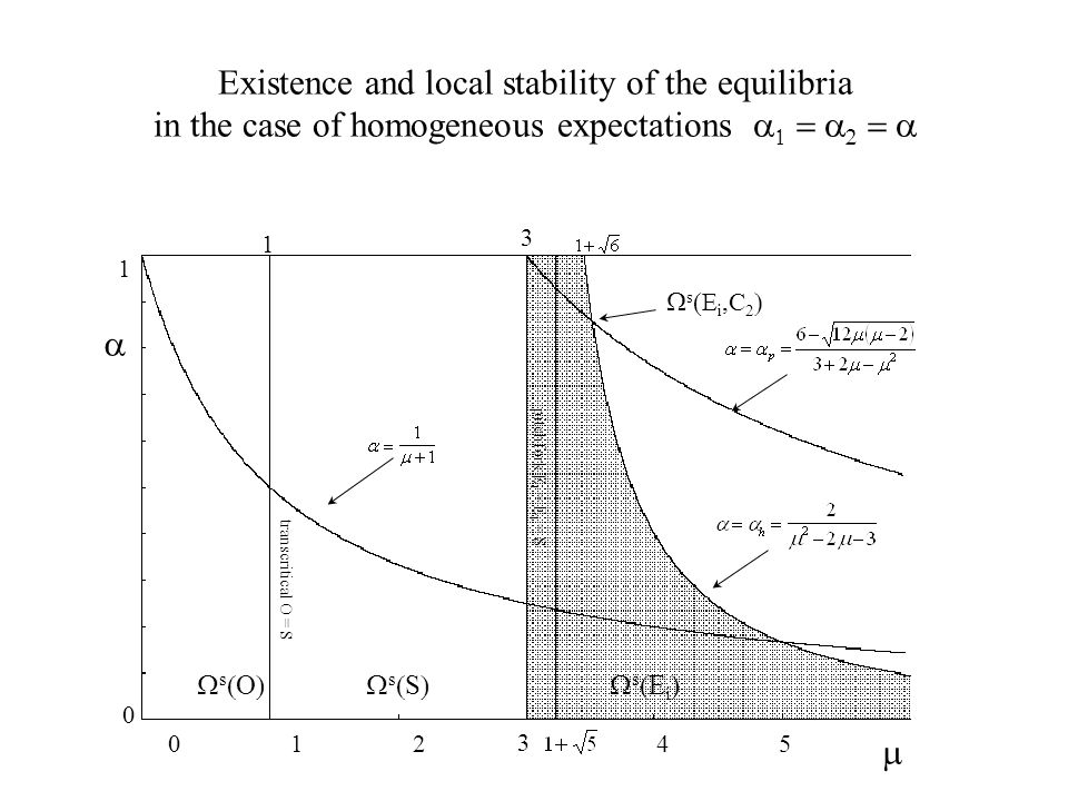 Existence and local stability of the equilibria