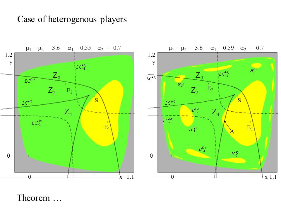 Case of heterogenous players