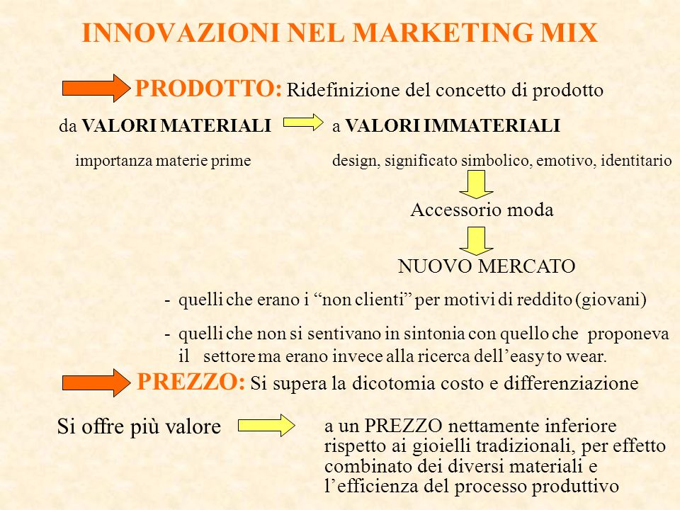 INNOVAZIONI NEL MARKETING MIX