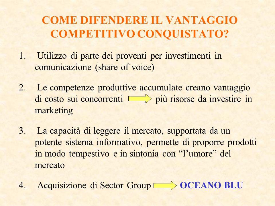 COME DIFENDERE IL VANTAGGIO COMPETITIVO CONQUISTATO