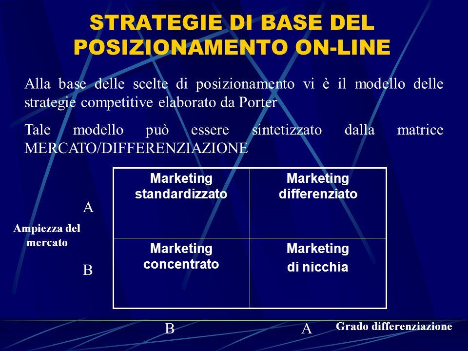 STRATEGIE DI BASE DEL POSIZIONAMENTO ON-LINE