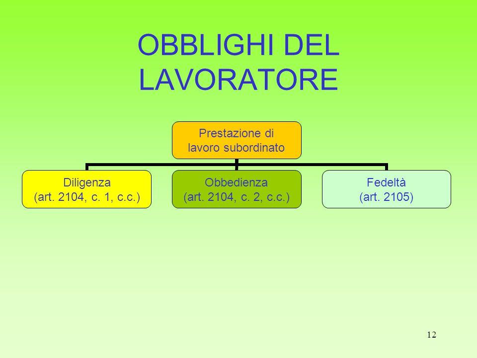 OBBLIGHI DEL LAVORATORE