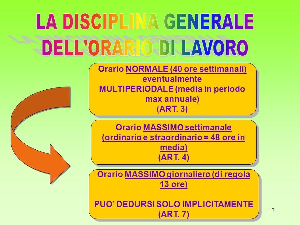 LA DISCIPLINA GENERALE DELL ORARIO DI LAVORO