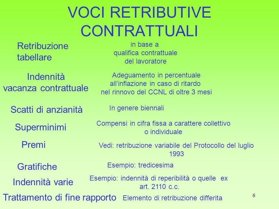 VOCI RETRIBUTIVE CONTRATTUALI