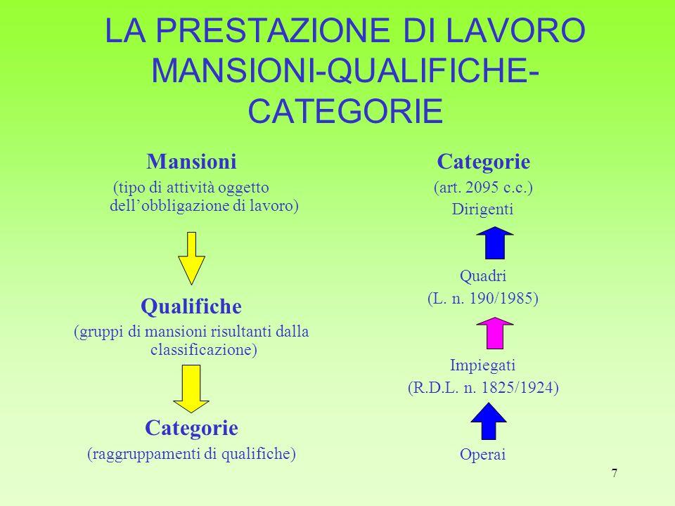 LA PRESTAZIONE DI LAVORO MANSIONI-QUALIFICHE-CATEGORIE