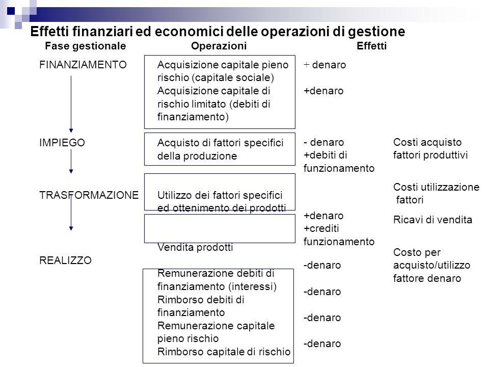Effetti finanziari ed economici delle operazioni di gestione
