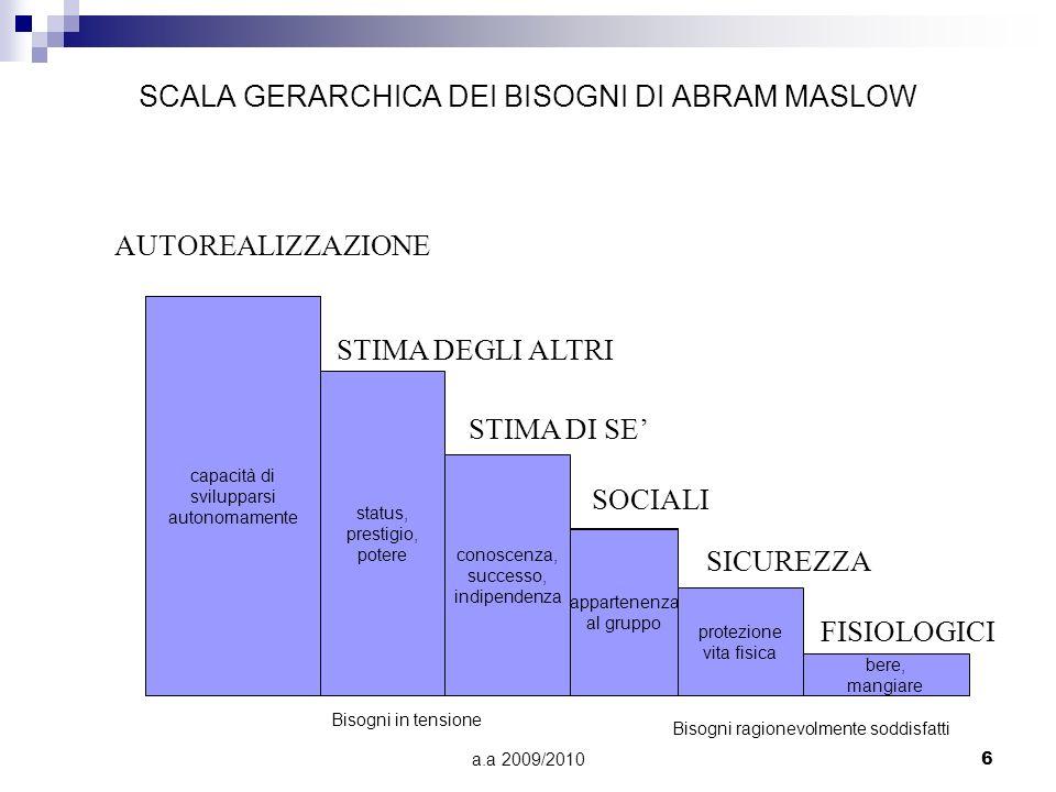 SCALA GERARCHICA DEI BISOGNI DI ABRAM MASLOW