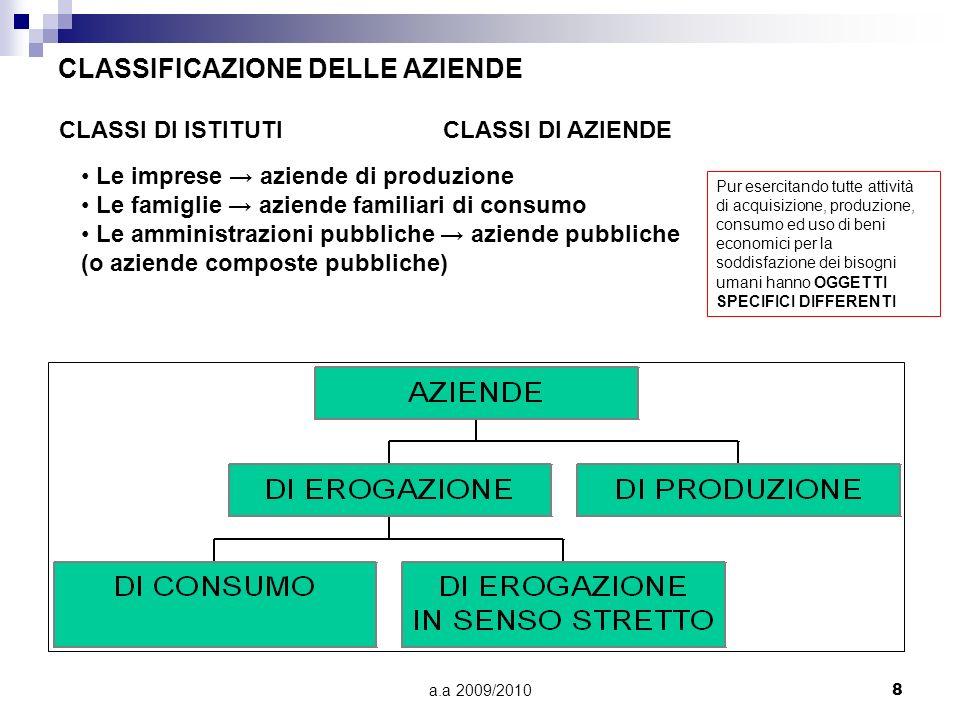 CLASSIFICAZIONE DELLE AZIENDE