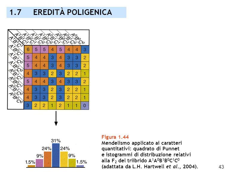 1.7 EREDITÀ POLIGENICA Figura 1.44