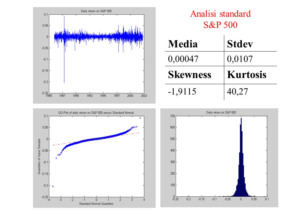 Media Stdev Skewness Kurtosis Analisi standard S&P 500 0, ,0107