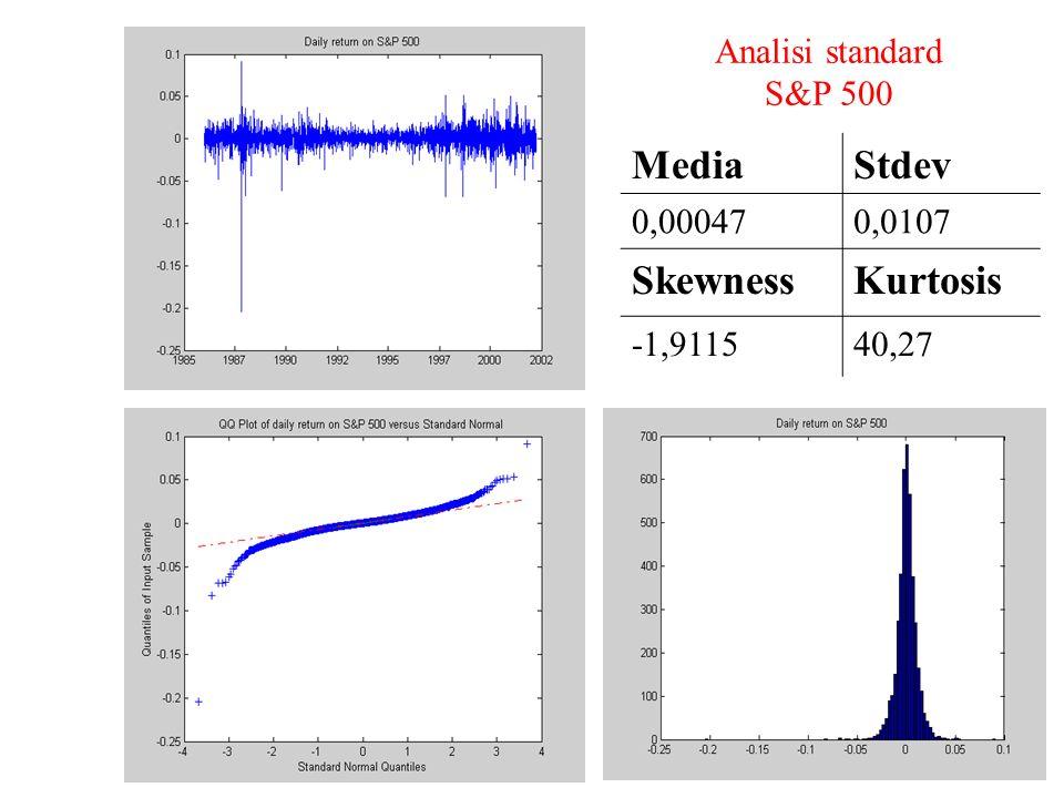 Media Stdev Skewness Kurtosis Analisi standard S&P 500 0,00047 0,0107