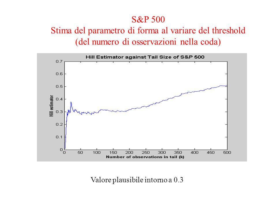 S&P 500 Stima del parametro di forma al variare del threshold (del numero di osservazioni nella coda)