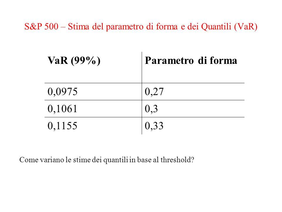 S&P 500 – Stima del parametro di forma e dei Quantili (VaR)