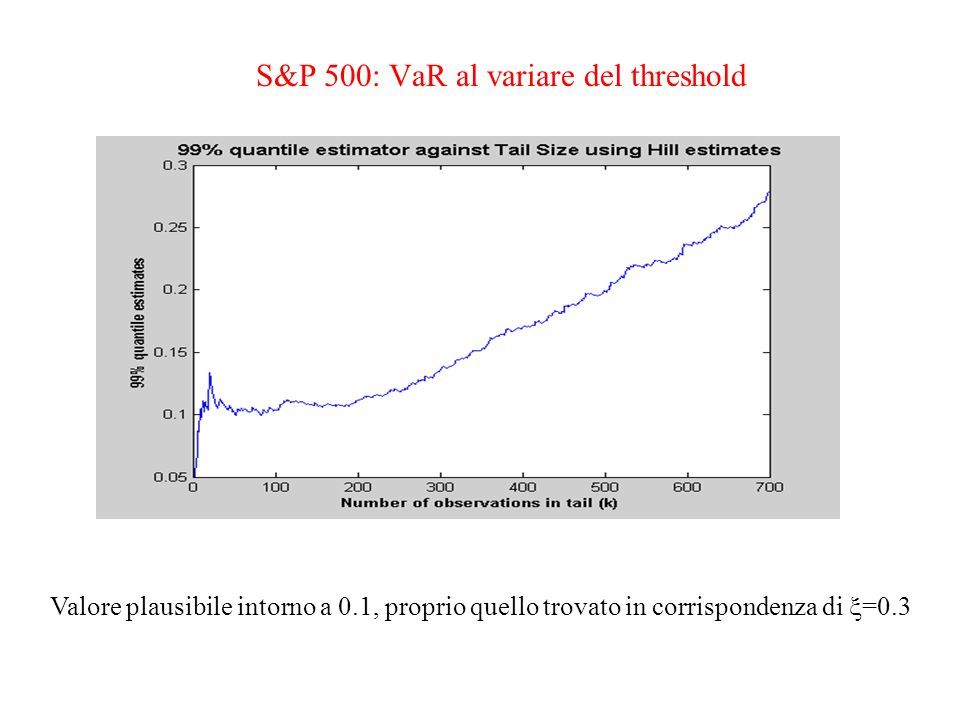 S&P 500: VaR al variare del threshold