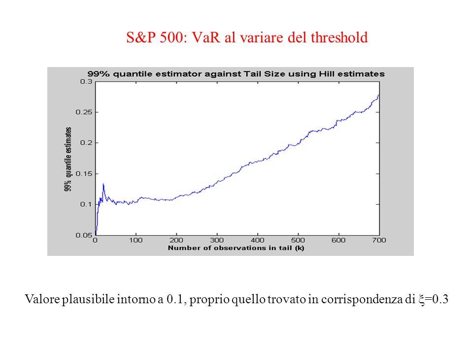 S&P 500: VaR al variare del threshold