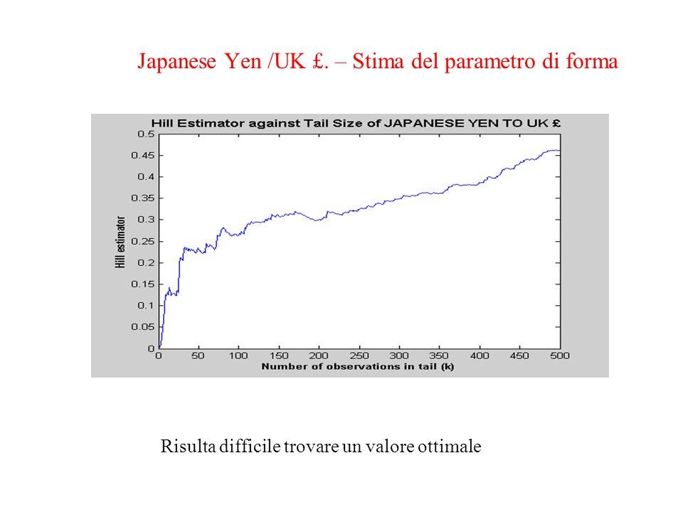 Japanese Yen /UK £. – Stima del parametro di forma