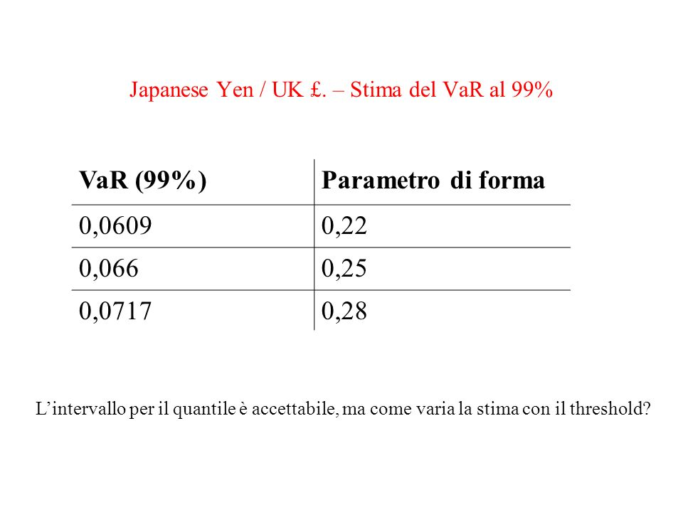 Japanese Yen / UK £. – Stima del VaR al 99%
