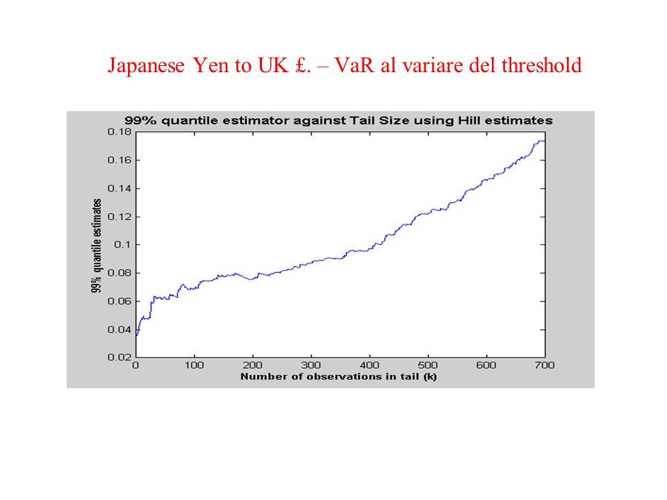 Japanese Yen to UK £. – VaR al variare del threshold